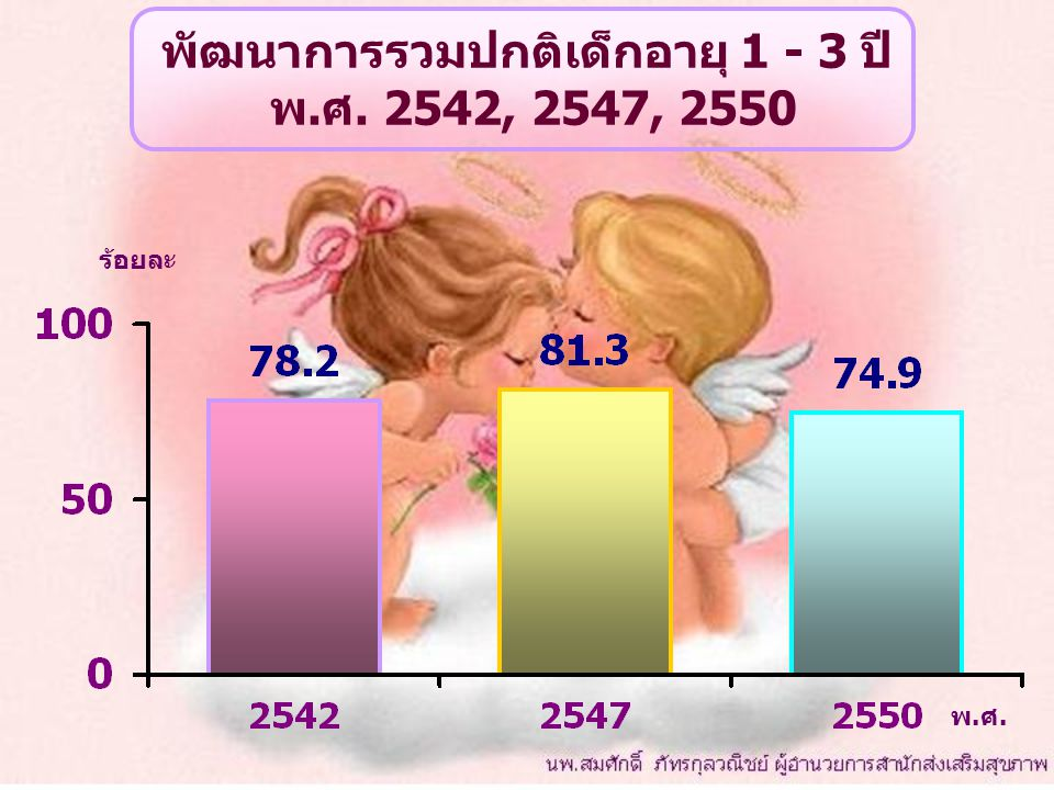 พัฒนาการรวมปกติเด็กอายุ 1 - 3 ปี พ.ศ. 2542, 2547, 2550