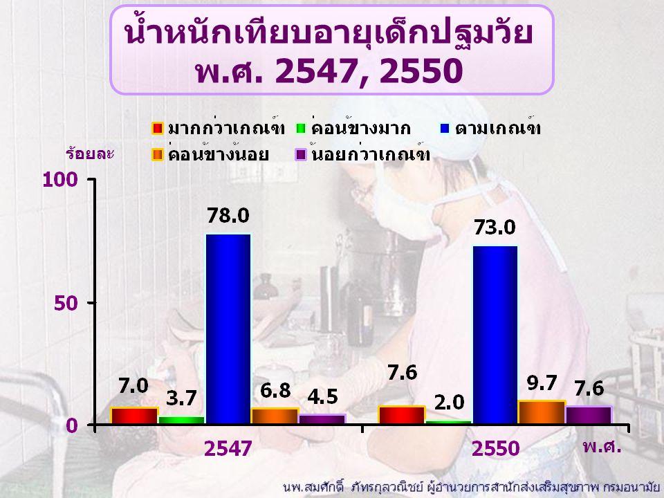 น้ำหนักเทียบอายุเด็กปฐมวัย พ.ศ. 2547, 2550
