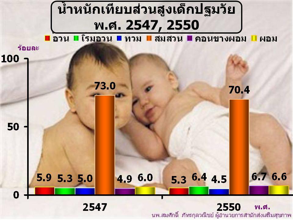 น้ำหนักเทียบส่วนสูงเด็กปฐมวัย พ.ศ. 2547, 2550
