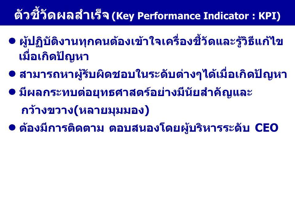ตัวชี้วัดผลสำเร็จ (Key Performance Indicator : KPI)