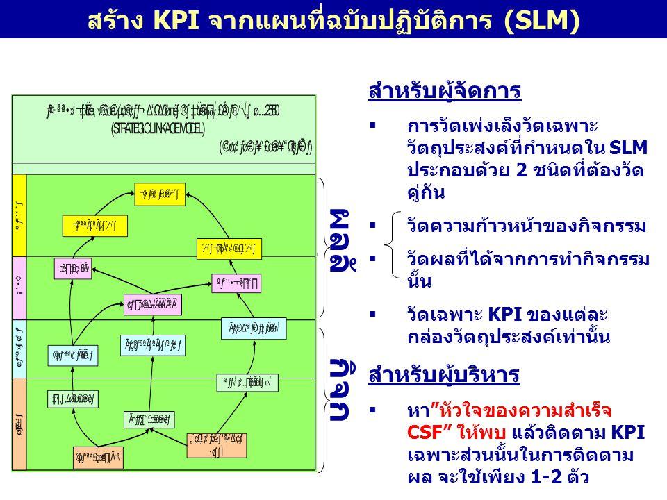 สร้าง KPI จากแผนที่ฉบับปฏิบัติการ (SLM)
