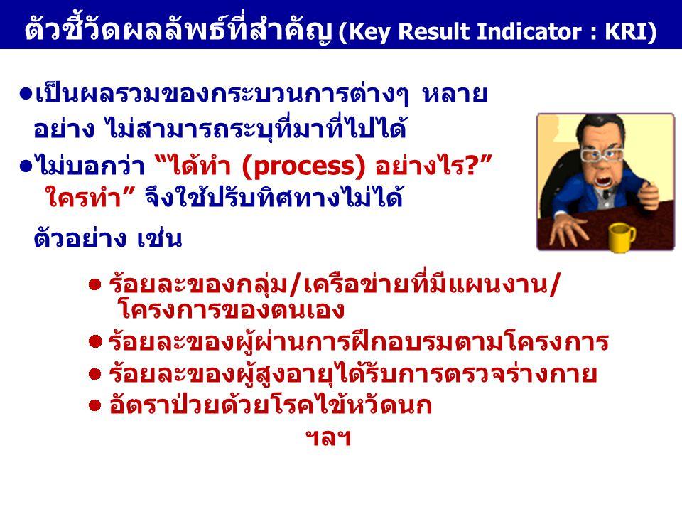 ตัวชี้วัดผลลัพธ์ที่สำคัญ (Key Result Indicator : KRI)