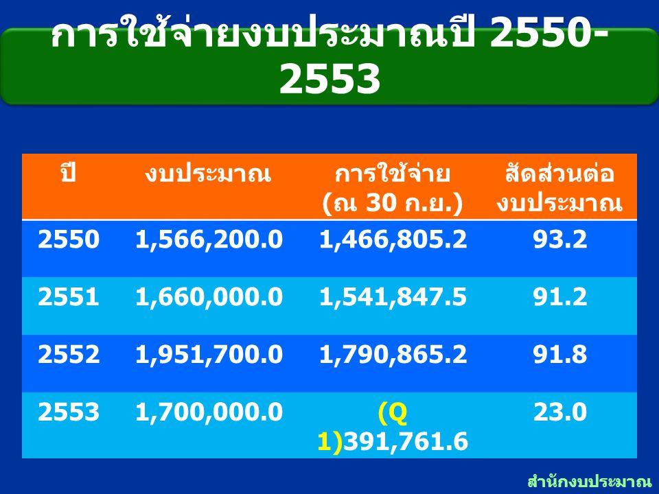 การใช้จ่ายงบประมาณปี 2550-2553