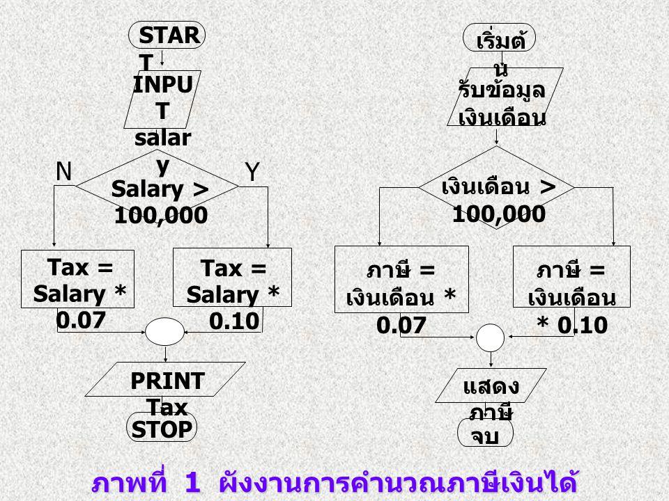 ภาพที่ 1 ผังงานการคำนวณภาษีเงินได้