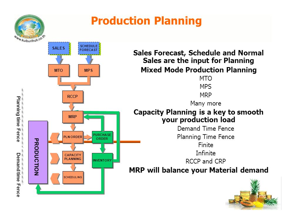 Production Planning SALES. SCHEDULE. FORECAST. Sales Forecast, Schedule and Normal Sales are the input for Planning.