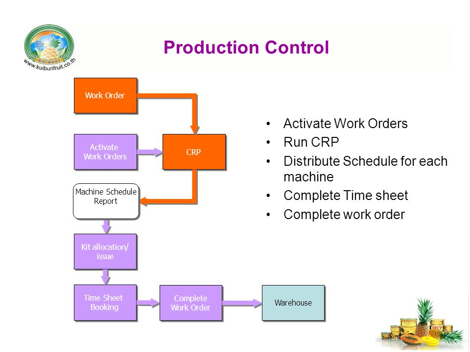 Production Control Activate Work Orders Run CRP