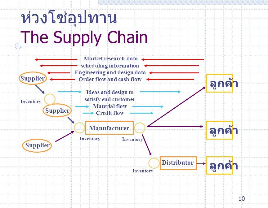 ห่วงโซ่อุปทาน The Supply Chain
