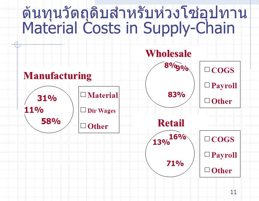 ต้นทุนวัตถุดิบสำหรับห่วงโซ่อุปทาน Material Costs in Supply-Chain