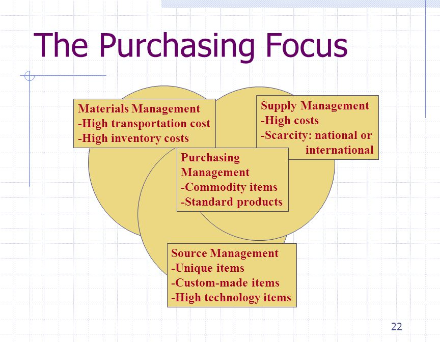 The Purchasing Focus Supply Management Materials Management