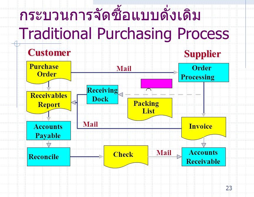 กระบวนการจัดซื้อแบบดั่งเดิมTraditional Purchasing Process