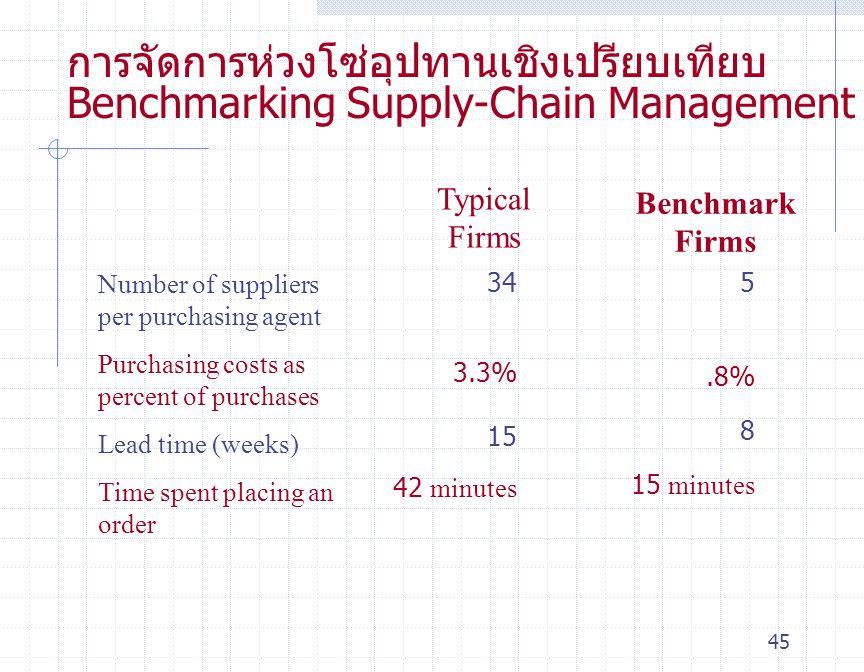 การจัดการห่วงโซ่อุปทานเชิงเปรียบเทียบ Benchmarking Supply-Chain Management