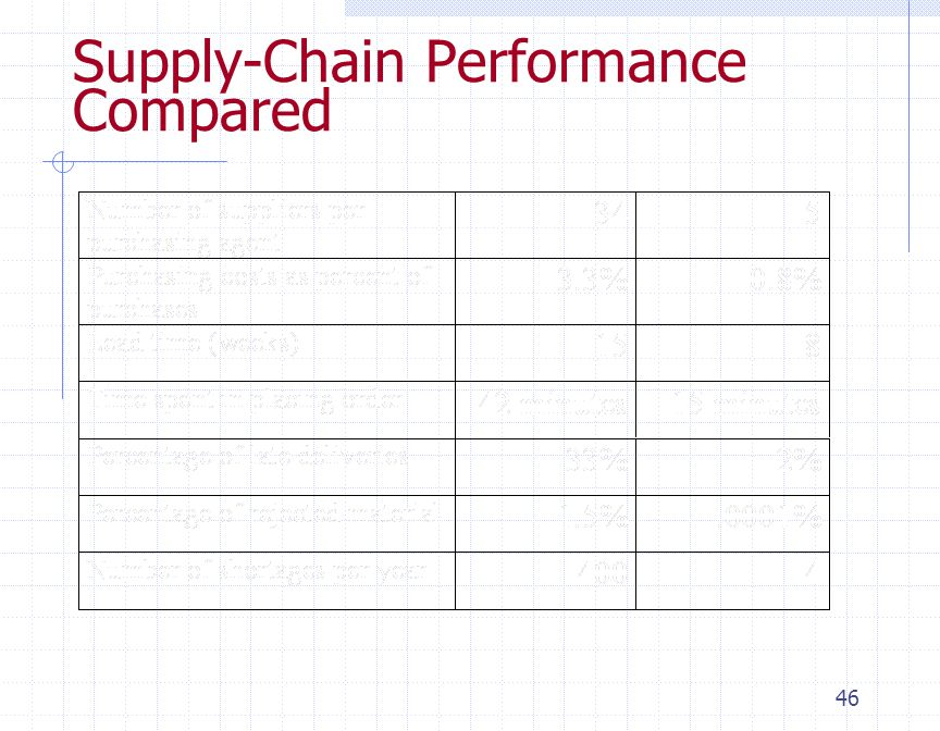 Supply-Chain Performance Compared