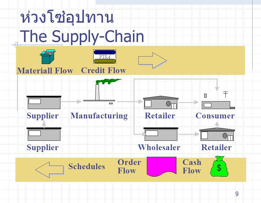 ห่วงโซ๋อุปทาน The Supply-Chain