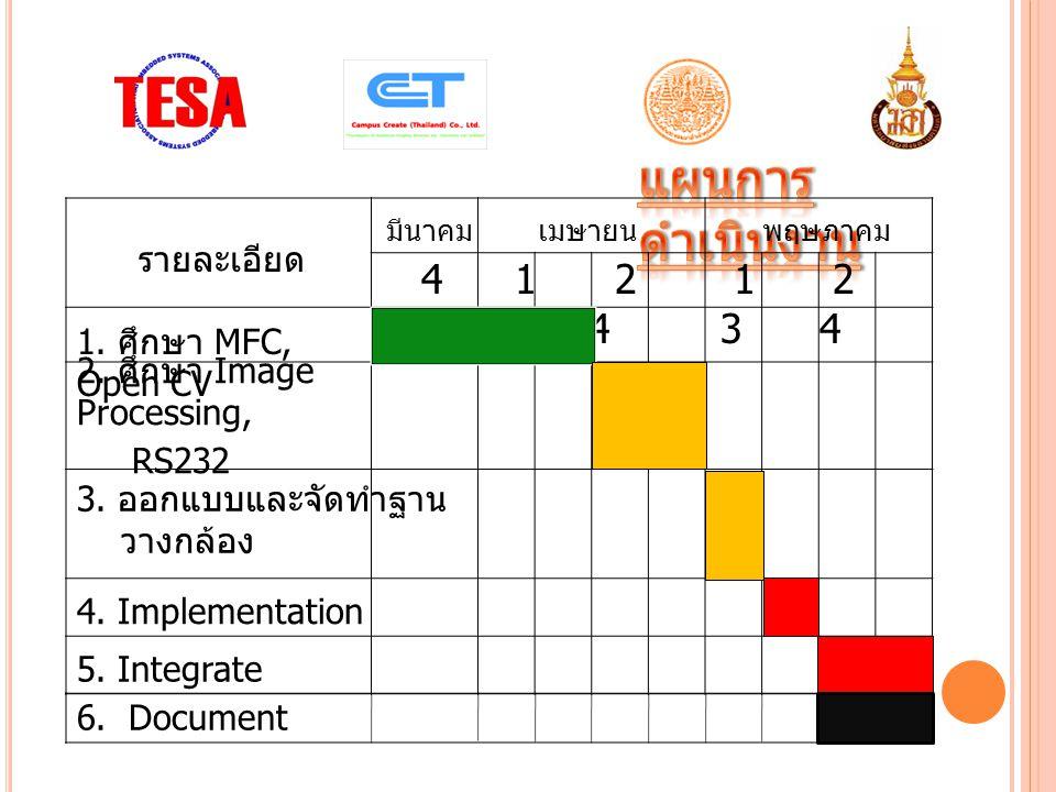 แผนการดำเนินงาน 4 1 2 3 4 1 2 3 4 รายละเอียด 1. ศึกษา MFC, Open CV