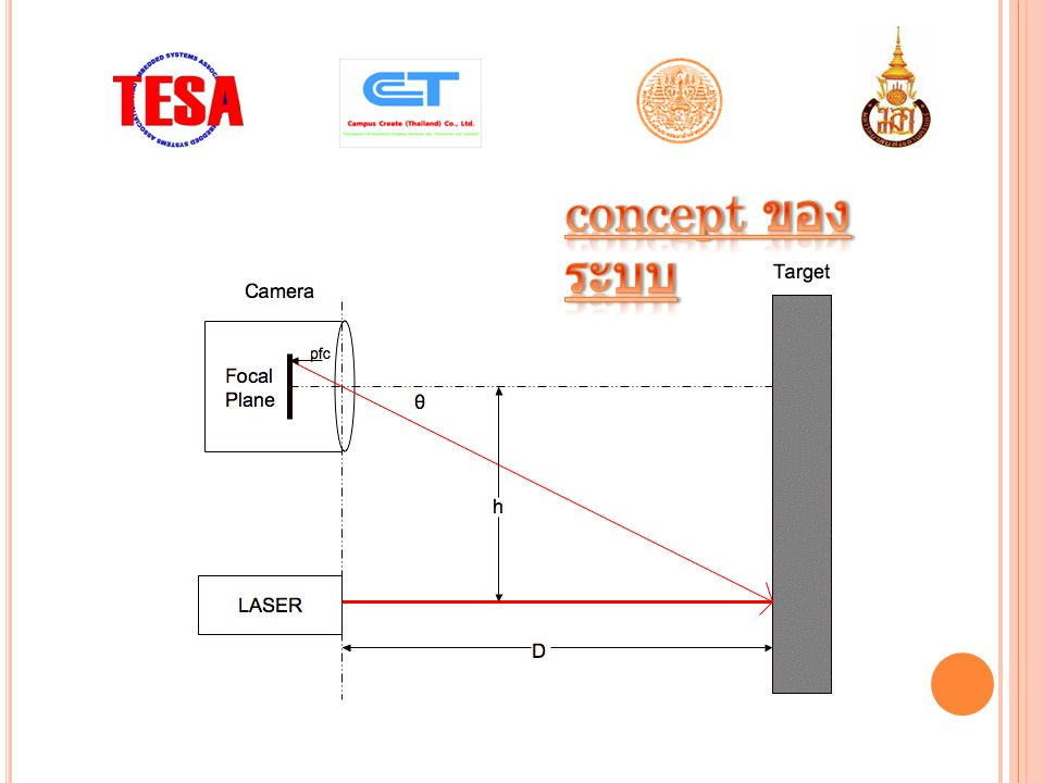 concept ของระบบ