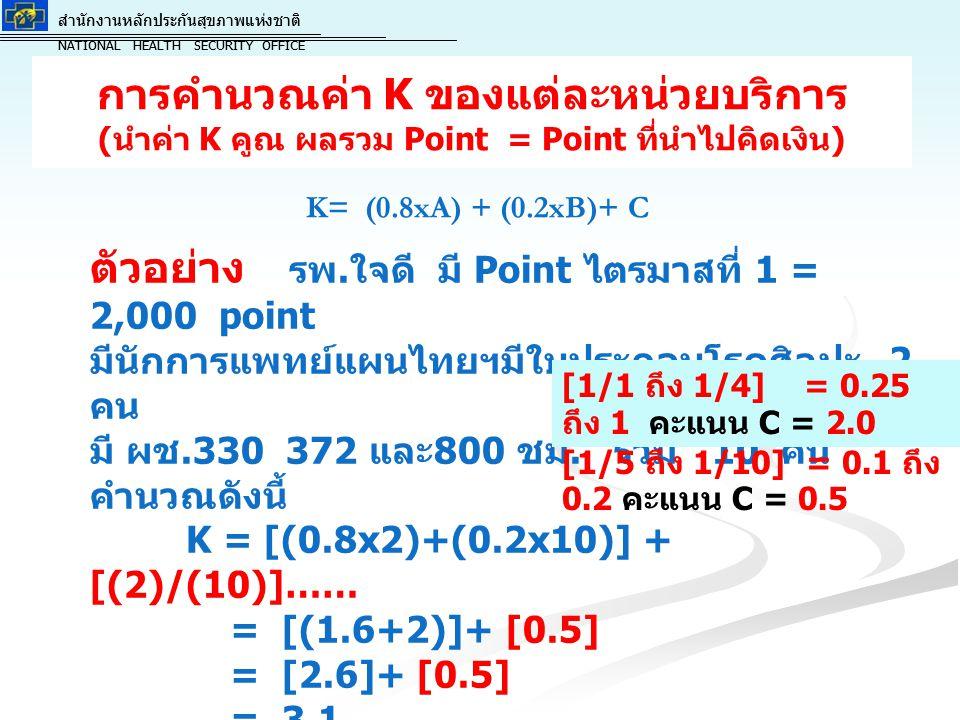 ตัวอย่าง รพ.ใจดี มี Point ไตรมาสที่ 1 = 2,000 point