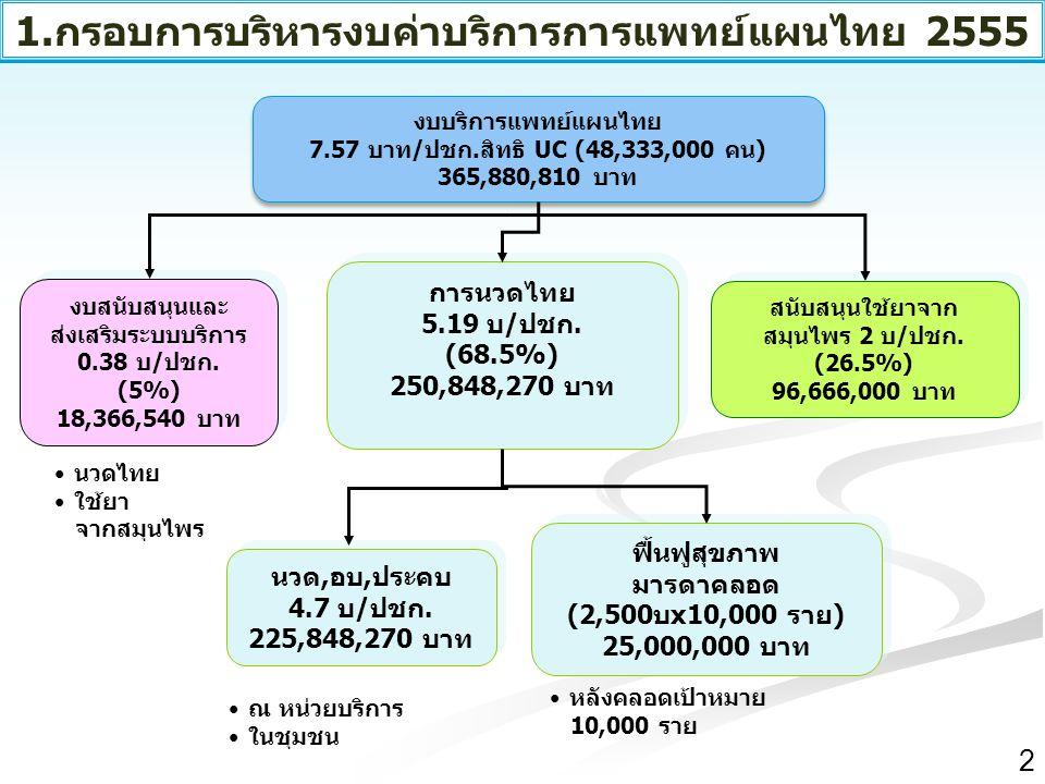1.กรอบการบริหารงบค่าบริการการแพทย์แผนไทย 2555