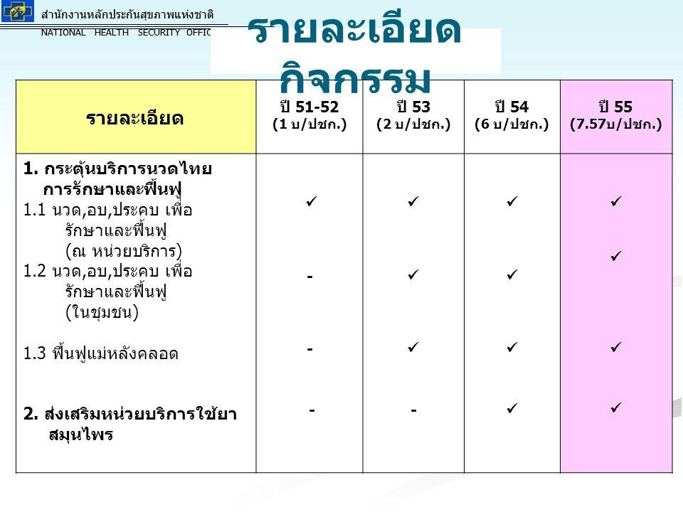 รายละเอียดกิจกรรม รายละเอียด 1. กระตุ้นบริการนวดไทย การรักษาและฟื้นฟู