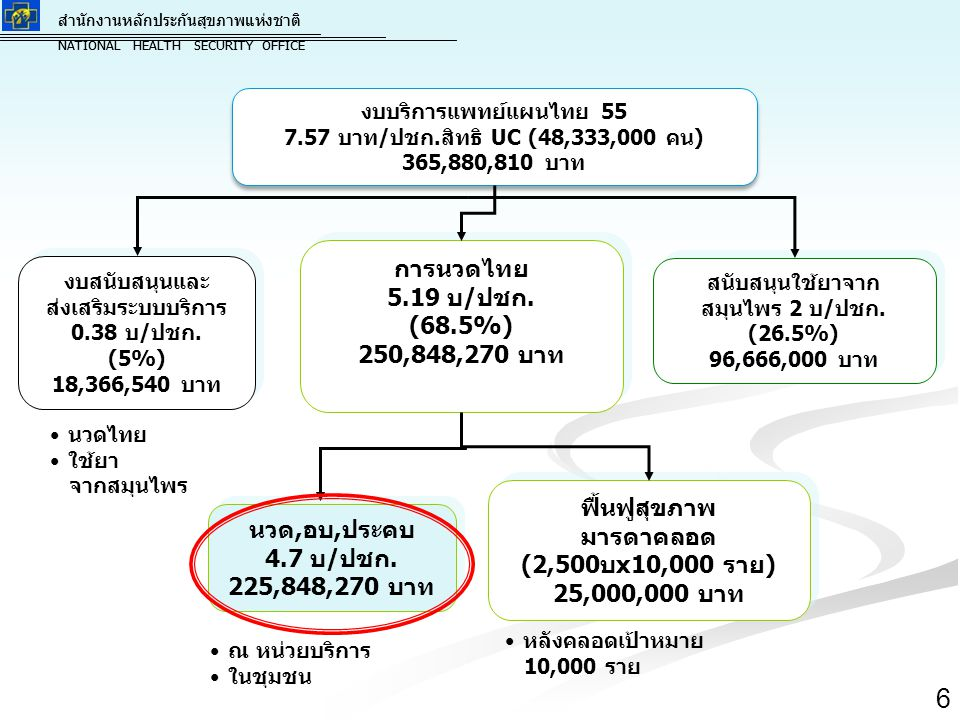 การนวดไทย 5.19 บ/ปชก. (68.5%) 250,848,270 บาท ฟื้นฟูสุขภาพ มารดาคลอด