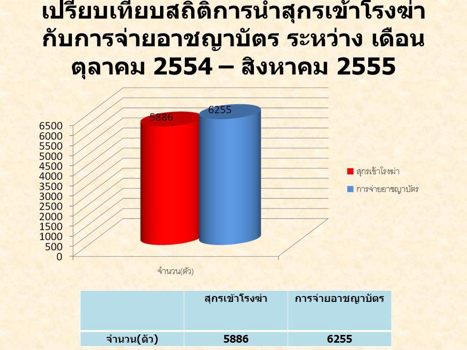 เปรียบเทียบสถิติการนำสุกรเข้าโรงฆ่ากับการจ่ายอาชญาบัตร ระหว่าง เดือน ตุลาคม 2554 – สิงหาคม 2555
