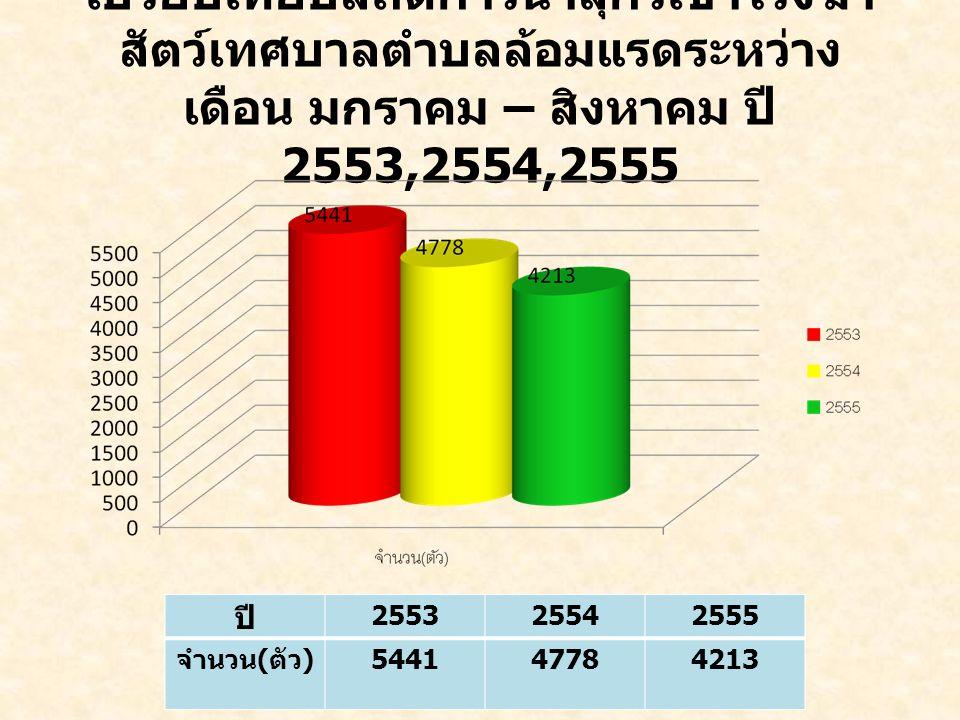เปรียบเทียบสถิติการนำสุกรเข้าโรงฆ่าสัตว์เทศบาลตำบลล้อมแรดระหว่าง เดือน มกราคม – สิงหาคม ปี 2553,2554,2555