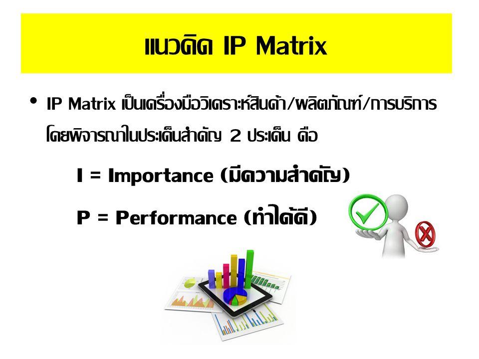 แนวคิด IP Matrix IP Matrix เป็นเครื่องมือวิเคราะห์สินค้า/ผลิตภัณฑ์/การบริการ โดยพิจารณาในประเด็นสำคัญ 2 ประเด็น คือ.