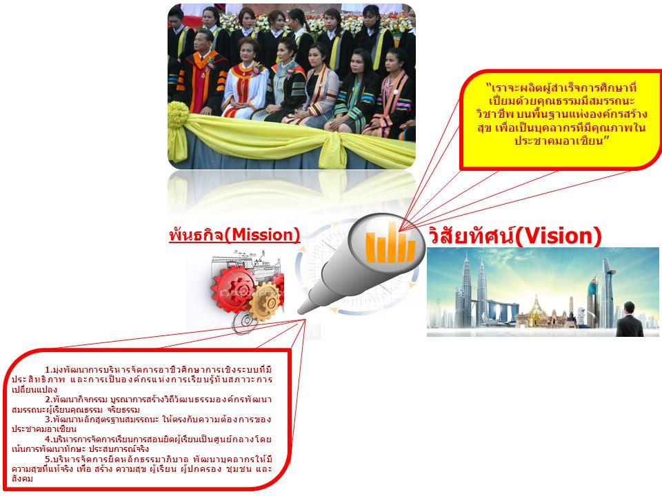 วิสัยทัศน์(Vision) พันธกิจ(Mission)