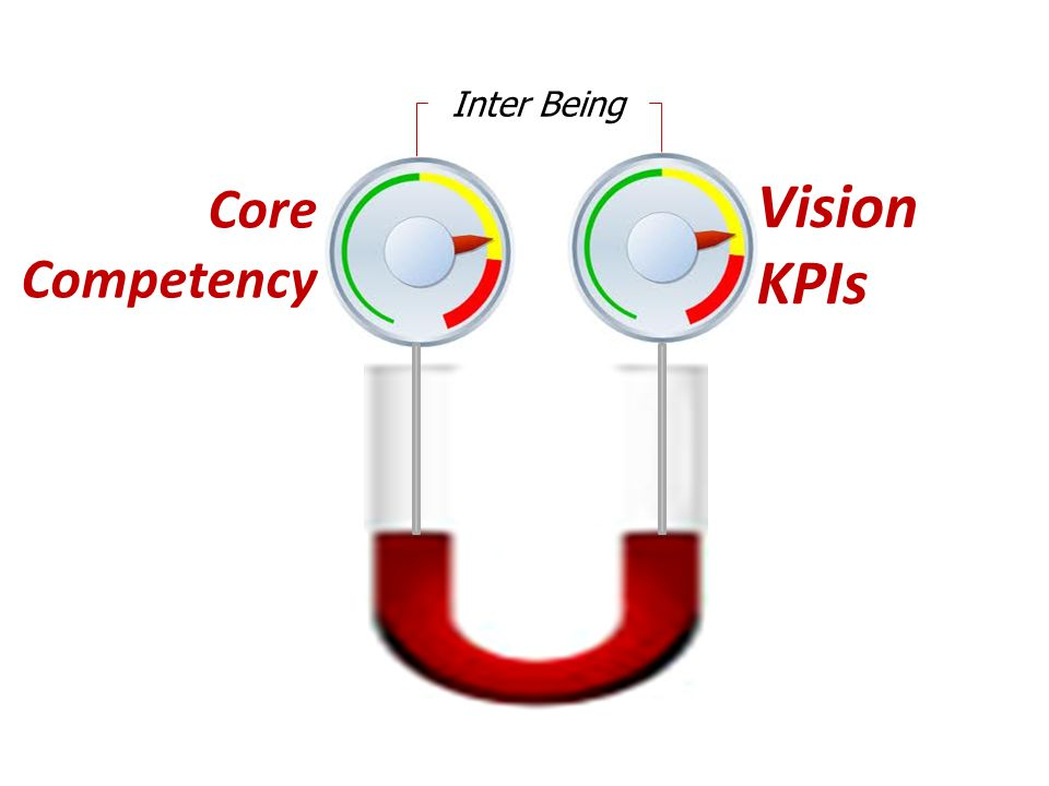 Inter Being Core Competency Vision KPIs