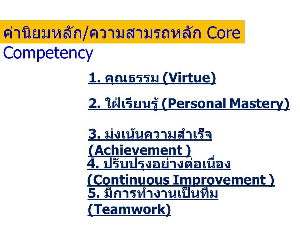 ค่านิยมหลัก/ความสามรถหลัก Core Competency
