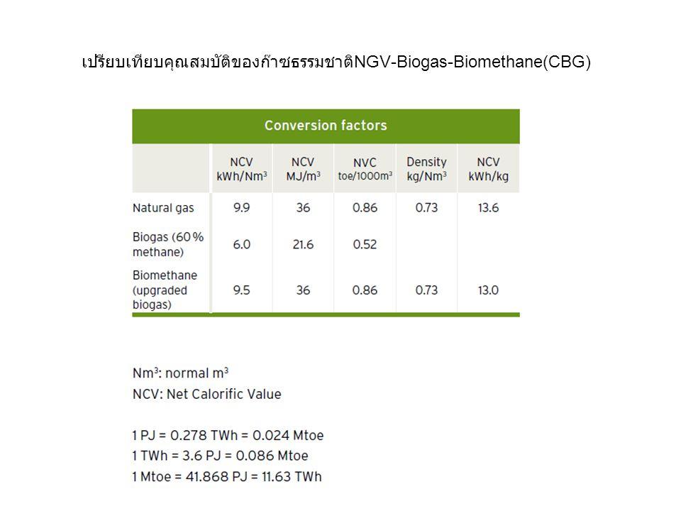 เปรียบเทียบคุณสมบัติของก๊าซธรรมชาติNGV-Biogas-Biomethane(CBG)
