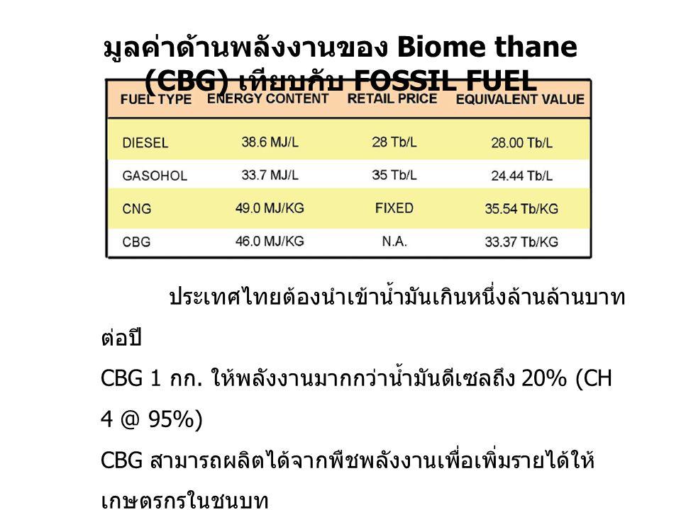 มูลค่าด้านพลังงานของ Biome thane (CBG) เทียบกับ FOSSIL FUEL