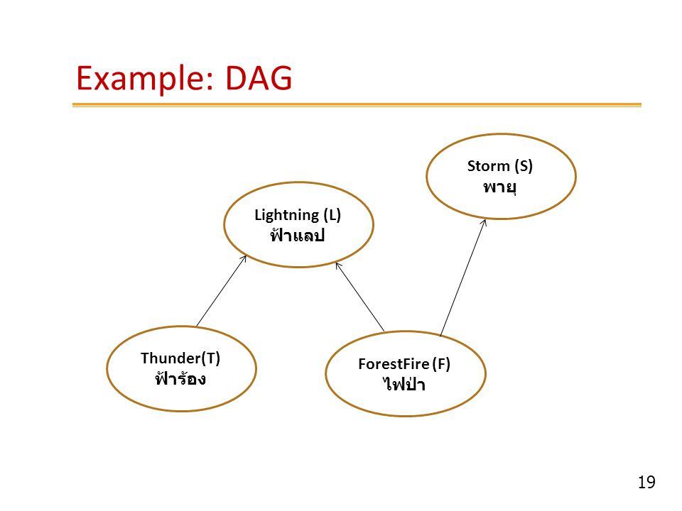 Example: DAG Storm (S) พายุ Lightning (L) ฟ้าแลป Thunder(T)