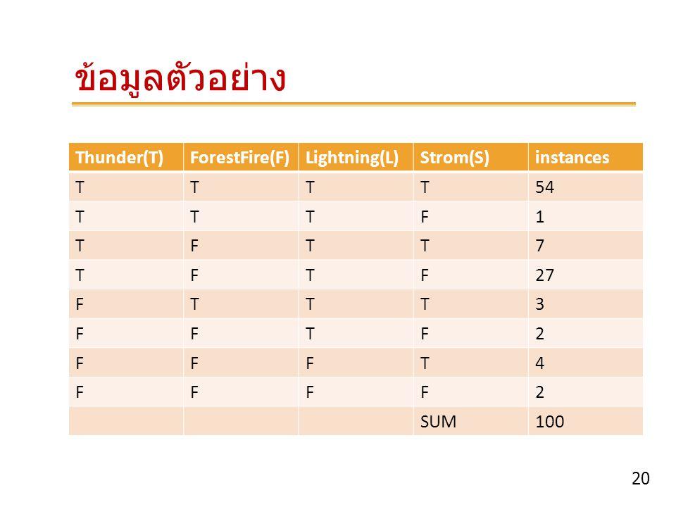 ข้อมูลตัวอย่าง Thunder(T) ForestFire(F) Lightning(L) Strom(S)
