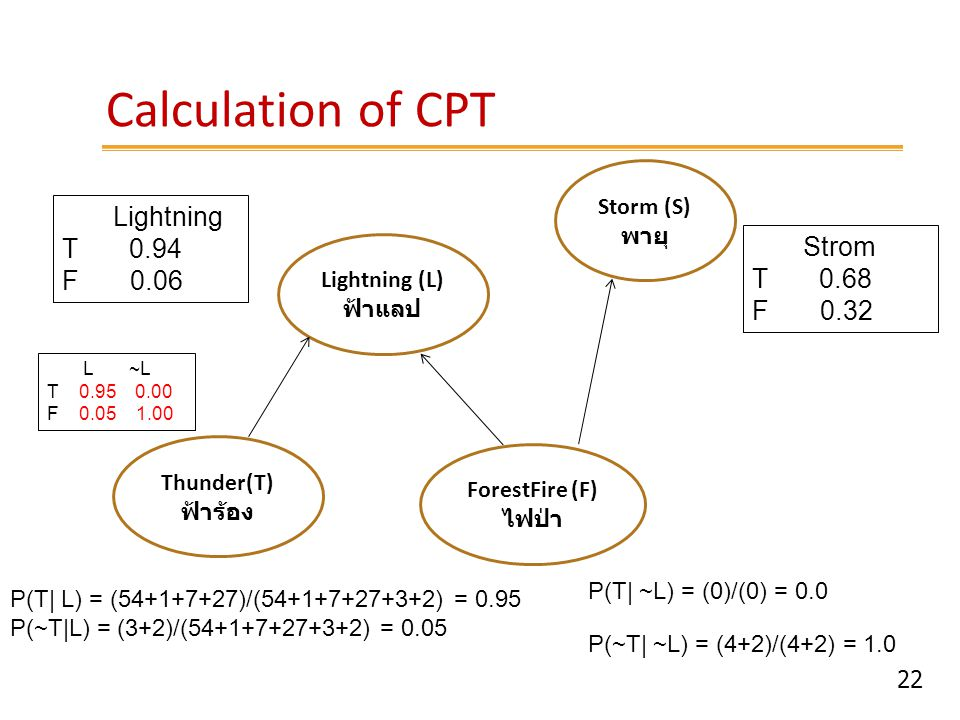 Calculation of CPT Lightning T 0.94 F 0.06 Strom T 0.68 F 0.32