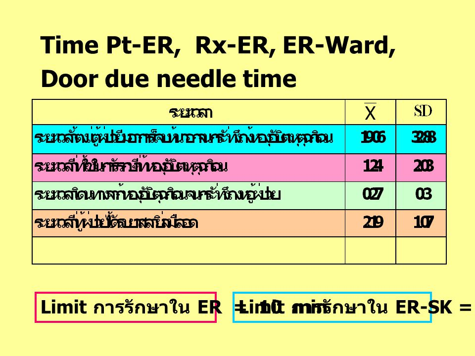 Time Pt-ER, Rx-ER, ER-Ward, Door due needle time