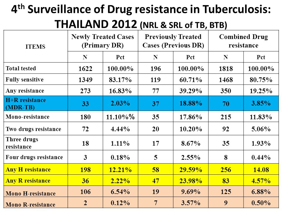 4th Surveillance of Drug resistance in Tuberculosis: THAILAND 2012 (NRL & SRL of TB, BTB)
