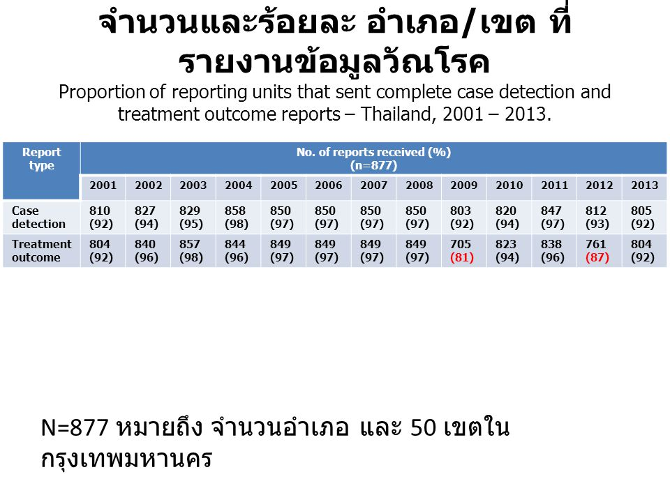 No. of reports received (%)
