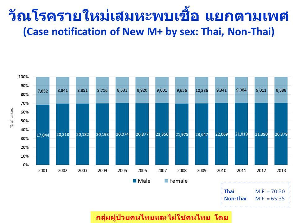 วัณโรครายใหม่เสมหะพบเชื้อ แยกตามเพศ (Case notification of New M+ by sex: Thai, Non-Thai)