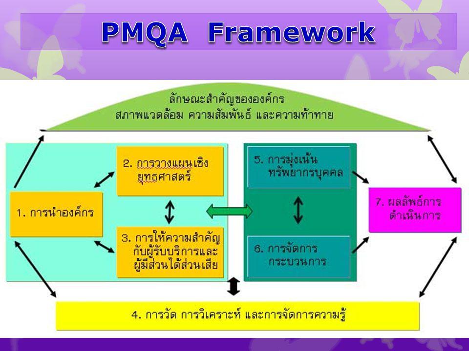 PMQA Framework