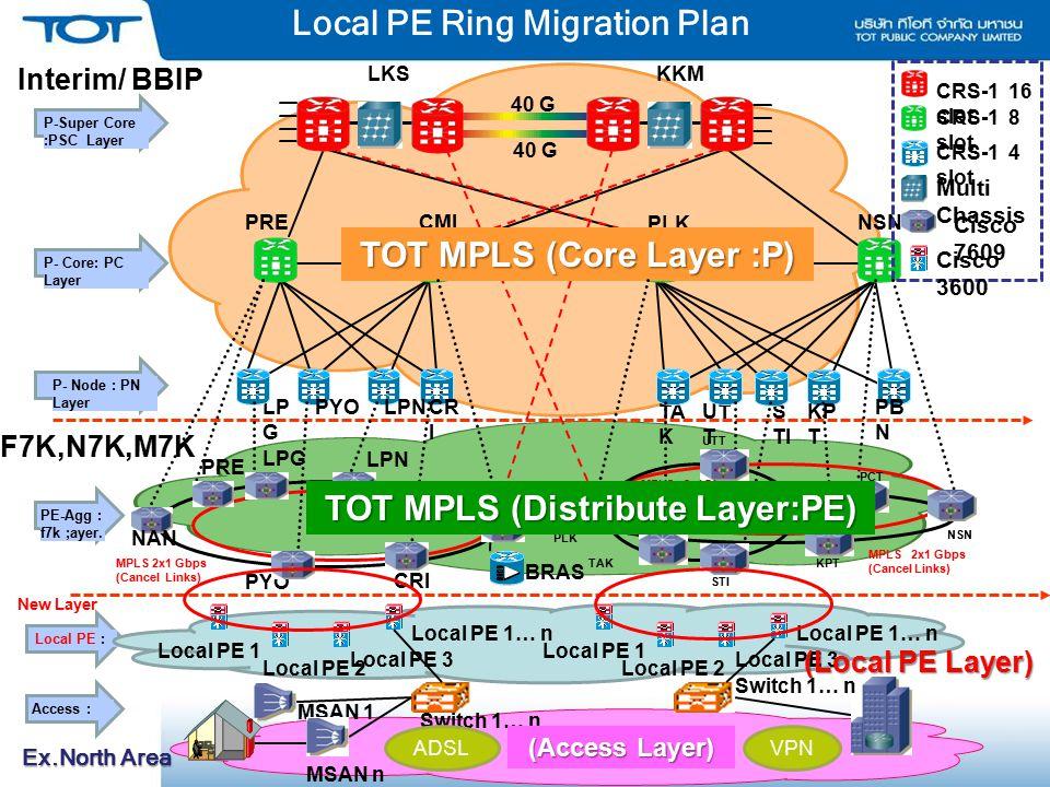 Local PE Ring Migration Plan