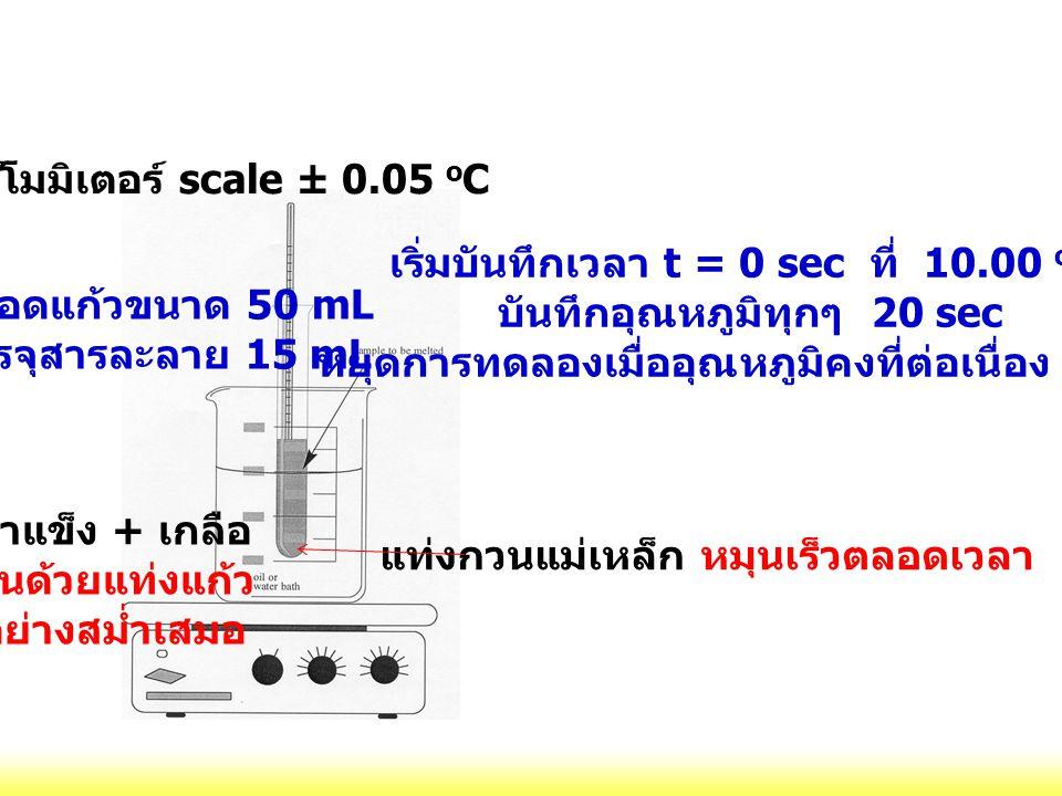 เทอร์โมมิเตอร์ scale ± 0.05 oC