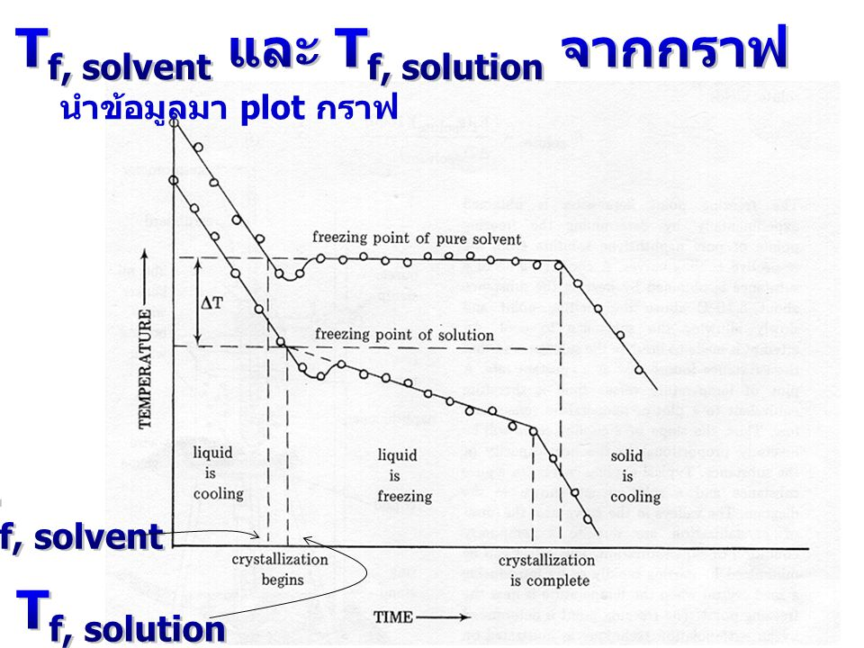 การหา Tf, solvent และ Tf, solution จากกราฟ