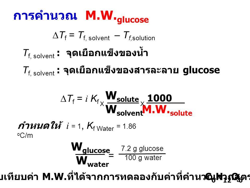 เปรียบเทียบค่า M.W.ที่ได้จากการทดลองกับค่าที่คำนวณจากสูตร