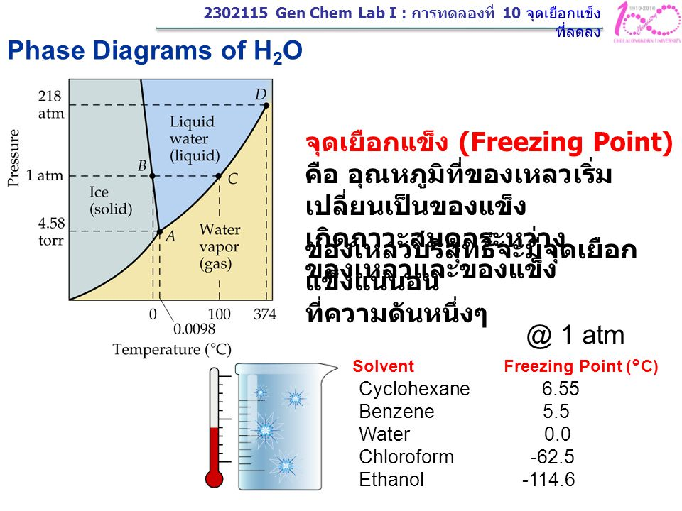 Solvent Freezing Point (°C)