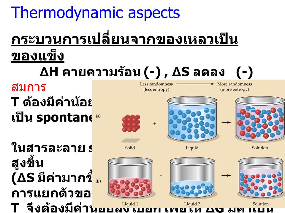 Thermodynamic aspects