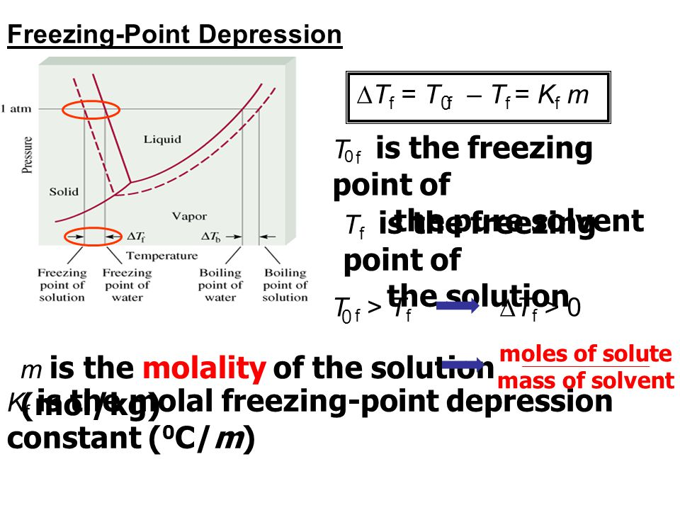 the pure solvent the solution Freezing-Point Depression