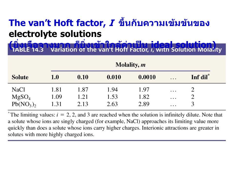 The van't Hoft factor, I ขึ้นกับความเข้มข้นของ electrolyte solutions