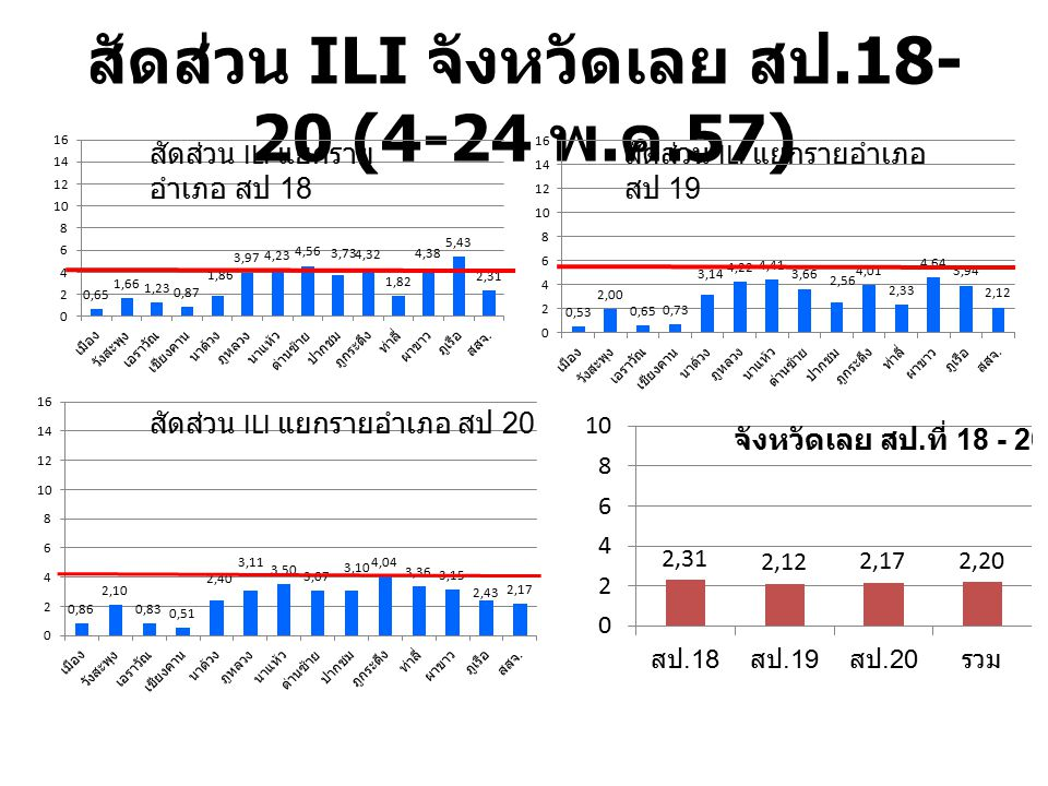 สัดส่วน ILI จังหวัดเลย สป.18-20 (4-24 พ.ค.57)