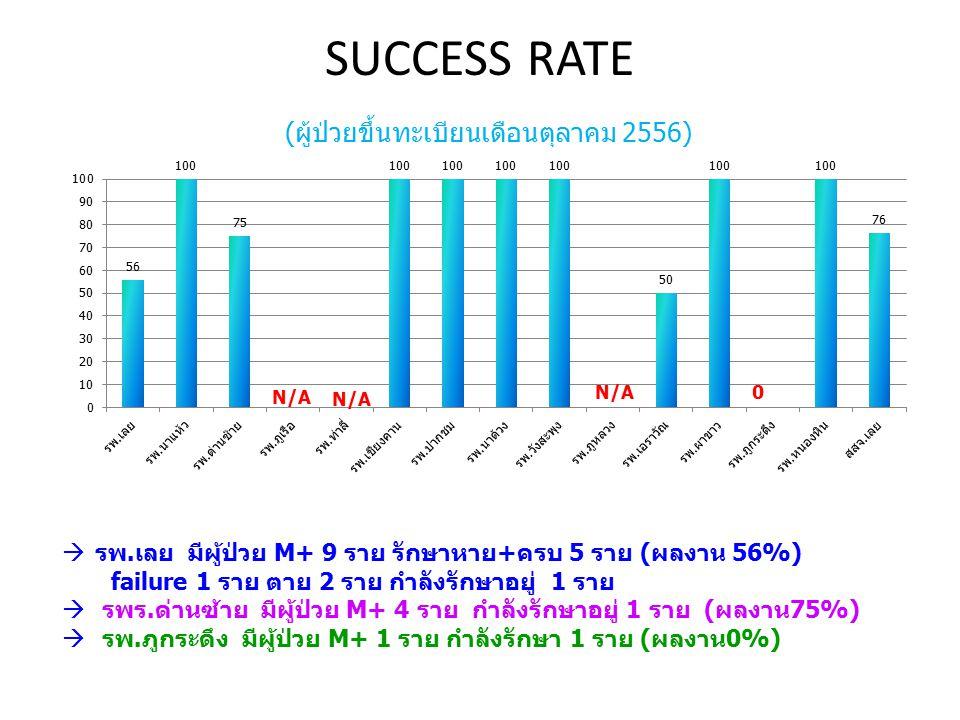 SUCCESS RATE (ผู้ป่วยขึ้นทะเบียนเดือนตุลาคม 2556)