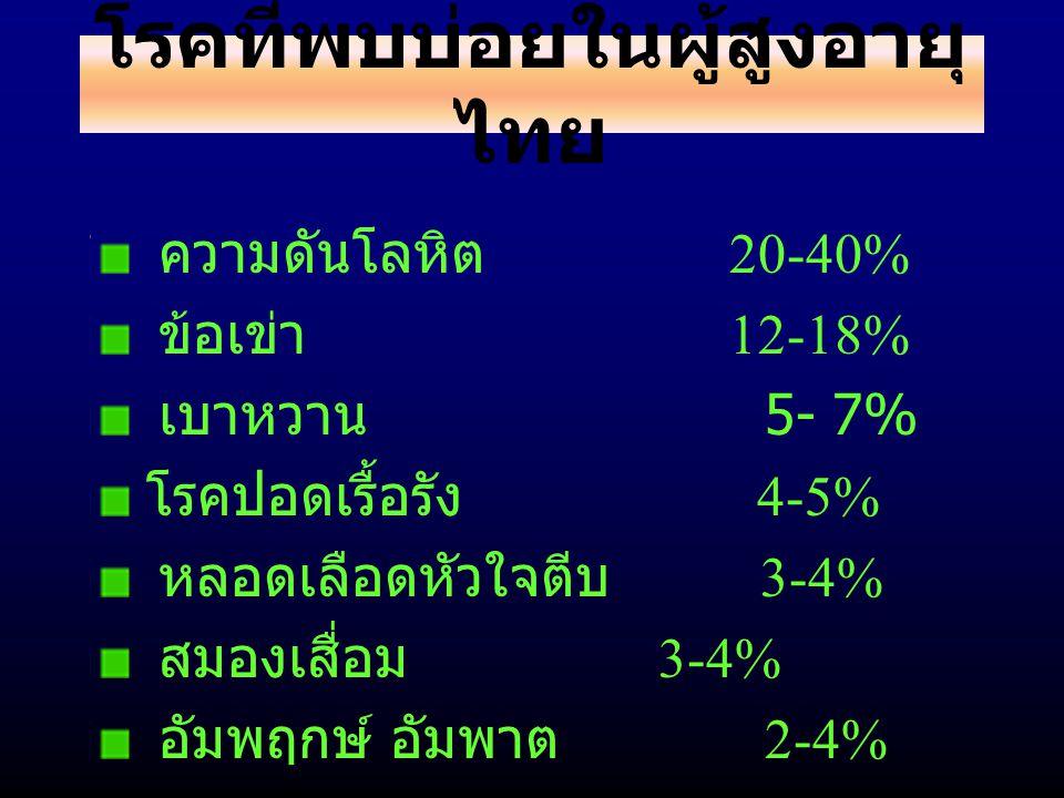โรคที่พบบ่อยในผู้สูงอายุไทย